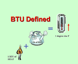 BTU در کولر گازی هایسنس چیست؟